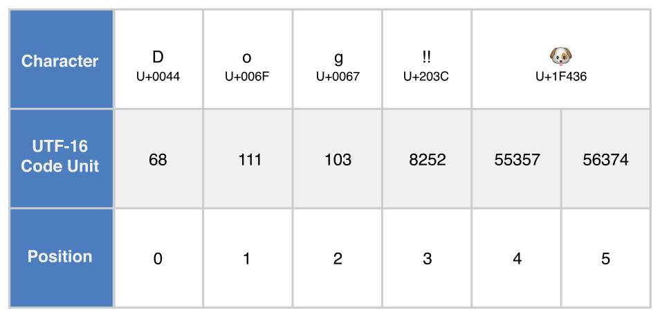 UTF16_2x