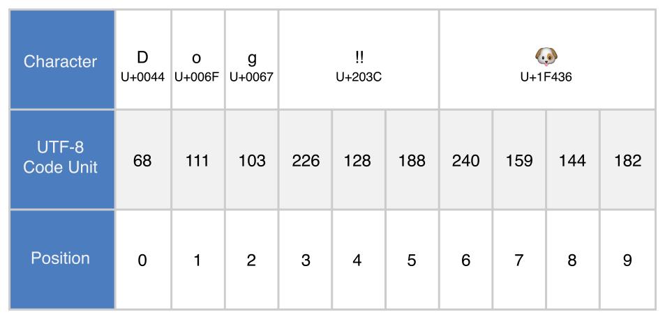 UTF8_2x